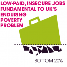 Causes of poverty - low pay