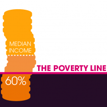 Measurement of poverty graphic