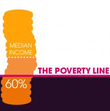 Measurement of poverty graphic