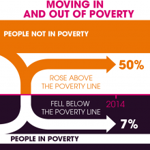 Moving in and out of poverty picture