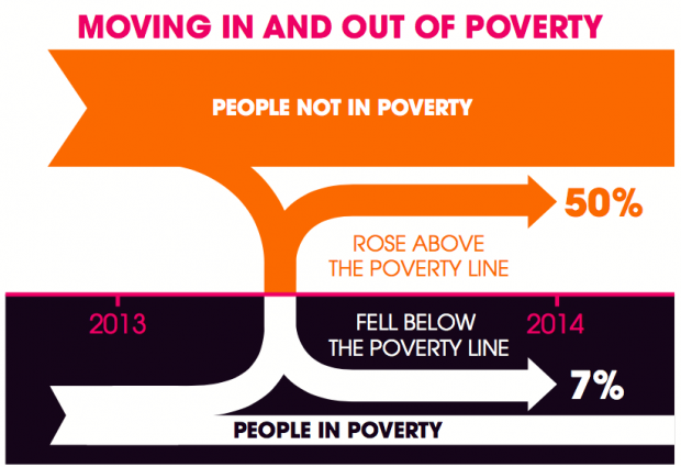 The dynamics of poverty graphic