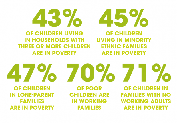 Child poverty facts and figures | CPAG