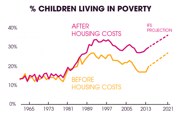 Graph - child poverty projection