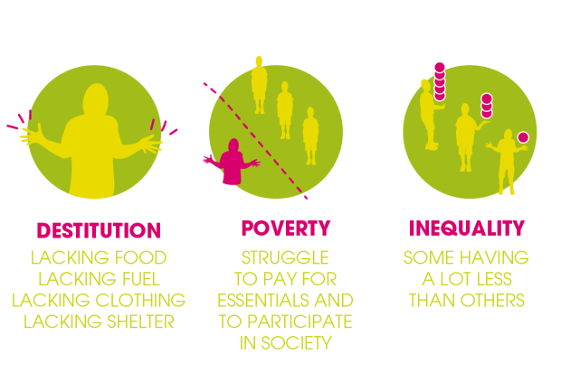 poverty or inequality infographic
