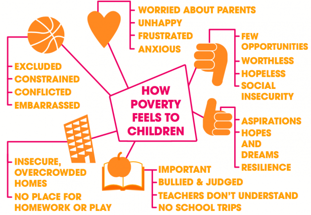 What is poverty like graphic
