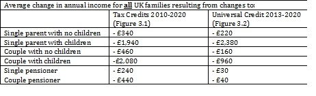 universal credit contact number 24 hours
