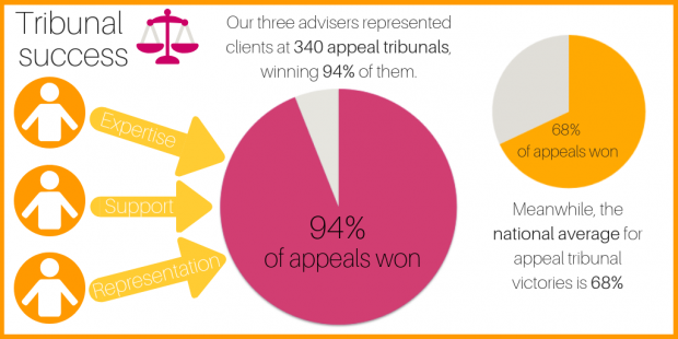 Tribunal success graphic