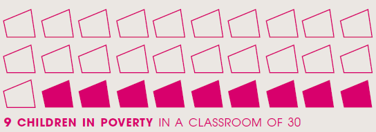 9 children in a classroom of 30 are in poverty