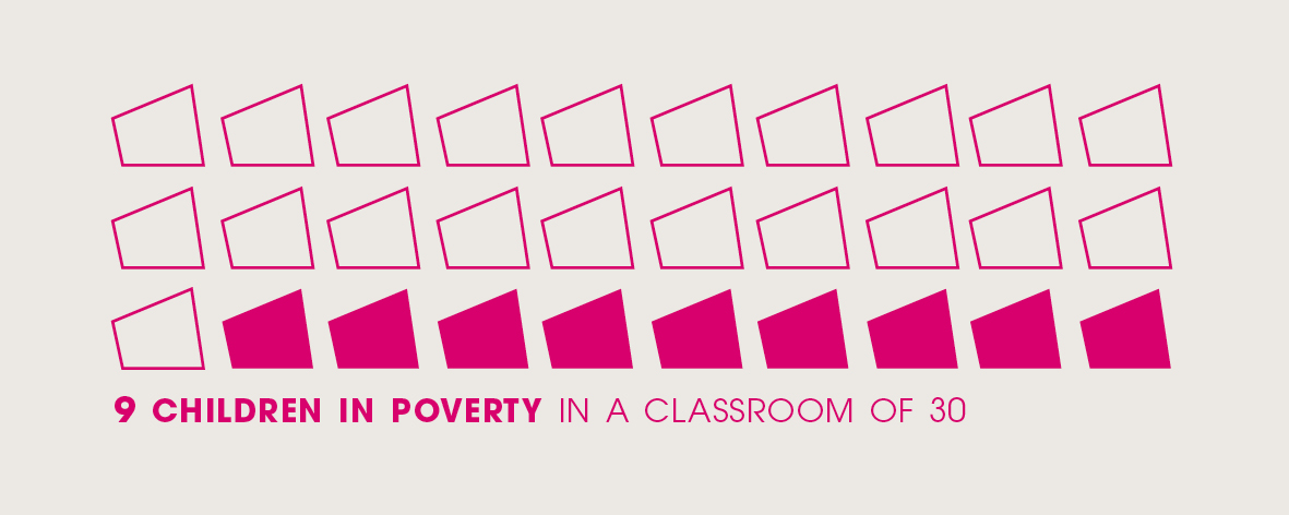 9 children in every classroom of 30 are in poverty