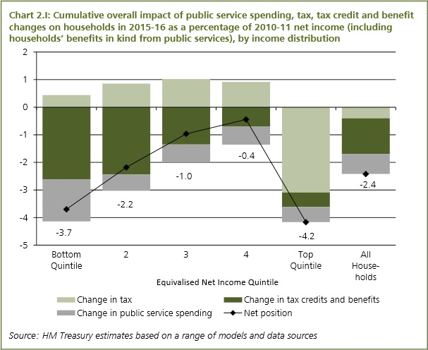 Autumn Statement 2013 cumulative impact