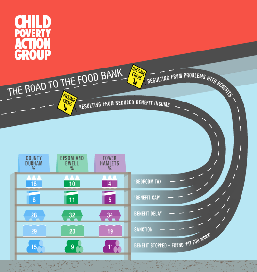 The Road to the Foodbank Infographic