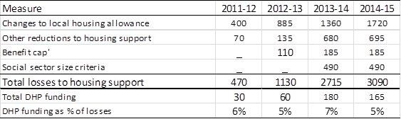 Table 2: Cuts to housing support, 2011/12-2014/15 (£ million)