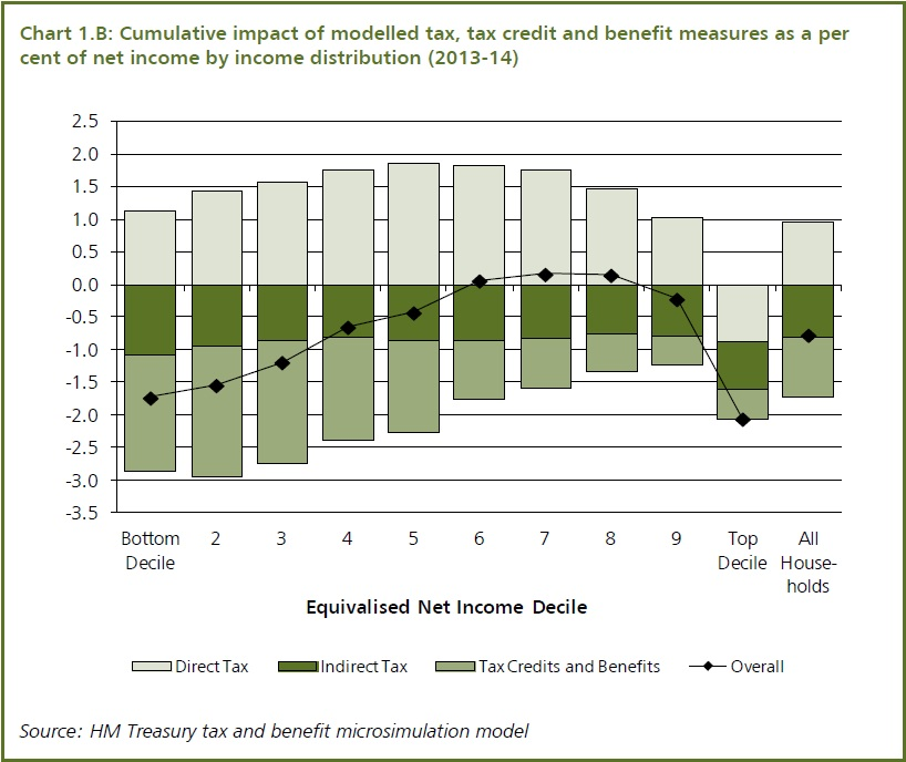 Income distribution Autumn Statement 2012