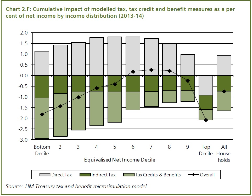 Impact distribution of 2013 tex and benefit measures