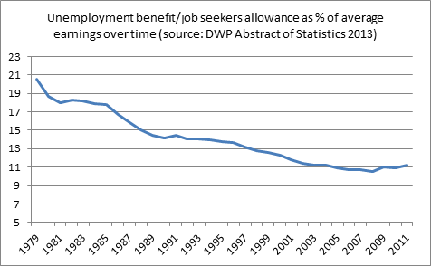 Value of unemployment benefit/job seekers allowance as % of average earnings over time