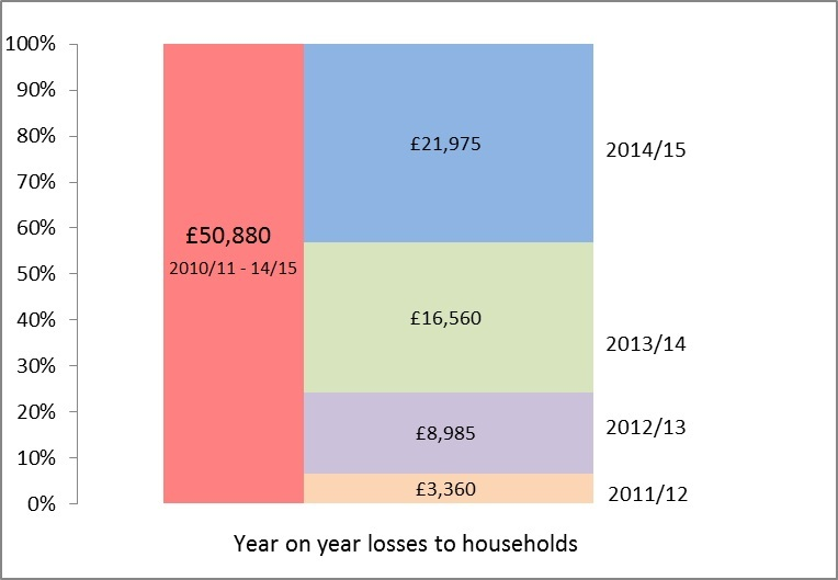 Year on year loses to households of cuts