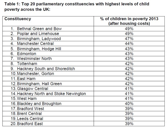 child poverty figures show big variations across uk and