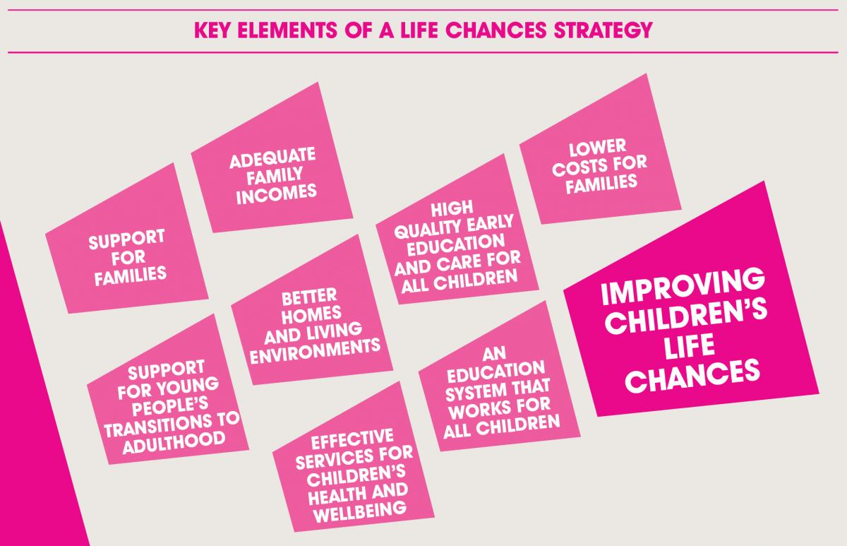 Key elements of a life chances stratey