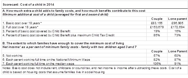 Cost of a child rate card