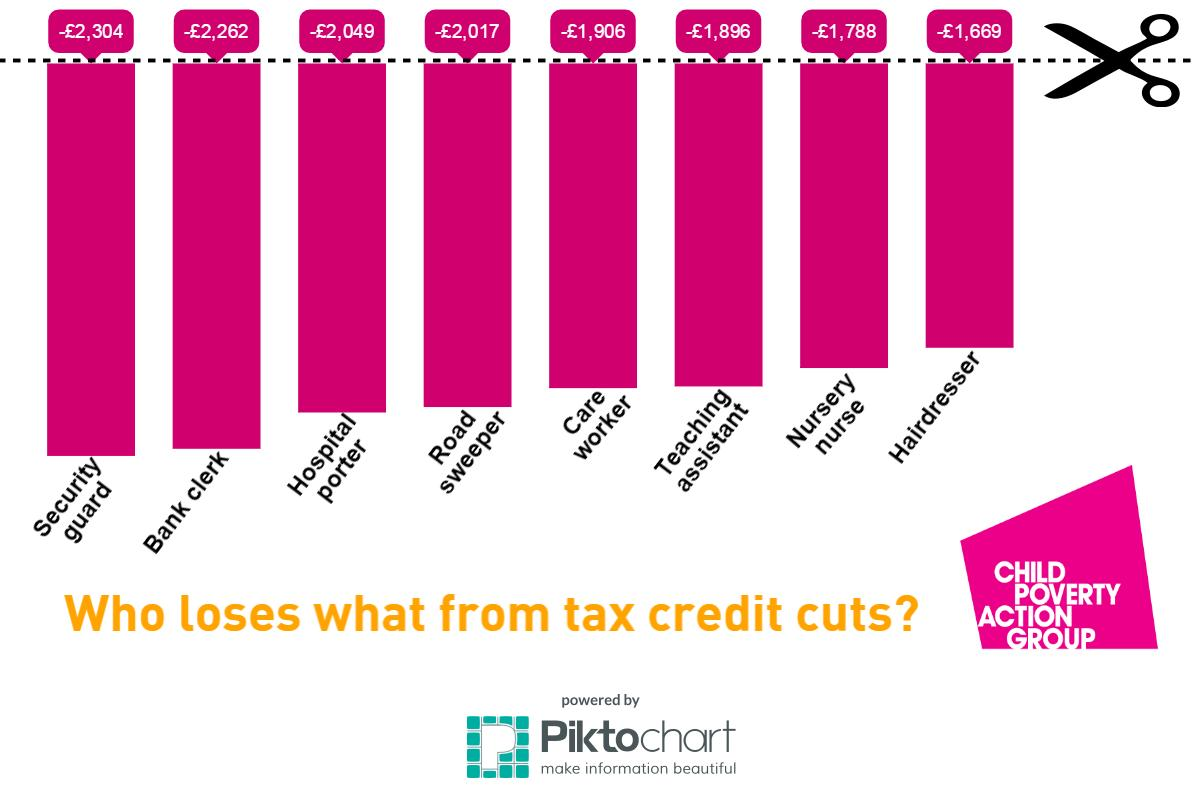 Who loses most from tax credit cuts?